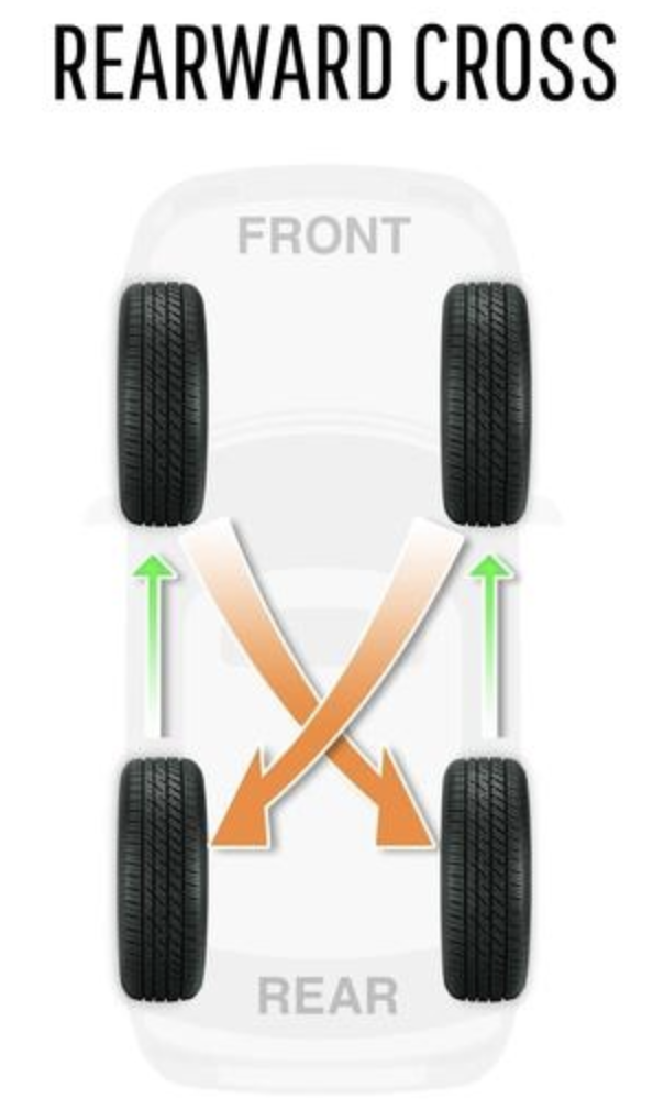 Tire Rotation and Why It's Important